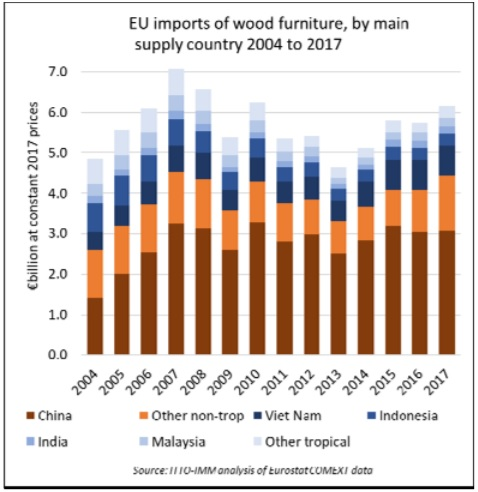 In Recent Years China S Compeiveness The Eu Wood Furniture Market Has Been Impeded As Prices Have Risen On Back Of Growing Domestic Demand And New
